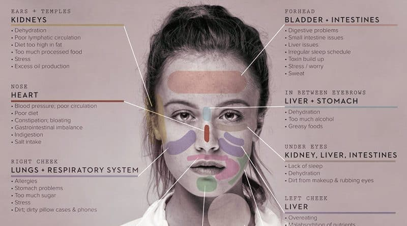 Learn How Your Face Can Reveal What Part of Your Body Is Sick, and